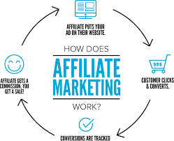 how to get started in affiliate marketing step by step